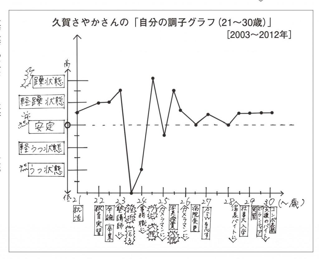 068tk05  グラフ1