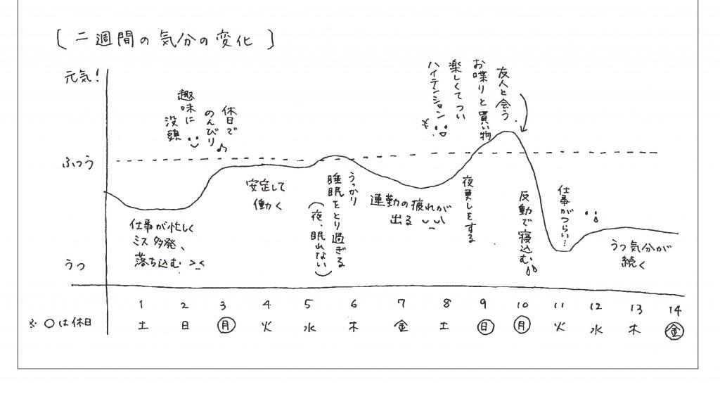 068tk05 グラフ2