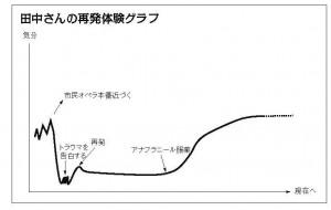 48号再発体験グラフ 田中