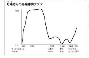 48号再発体験グラフ 灯路