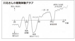 48号再発体験グラフ 川北