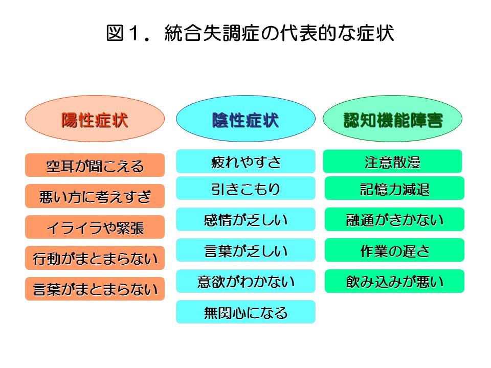 統合失調症図1